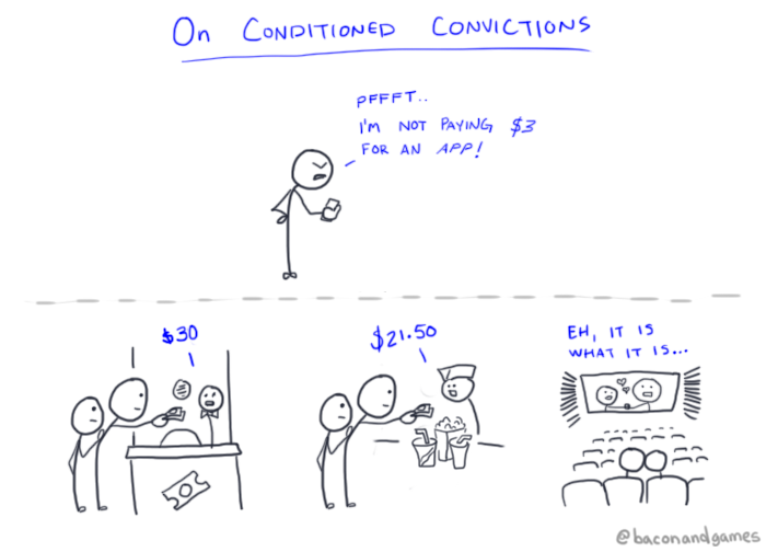 On Conditined Convictions